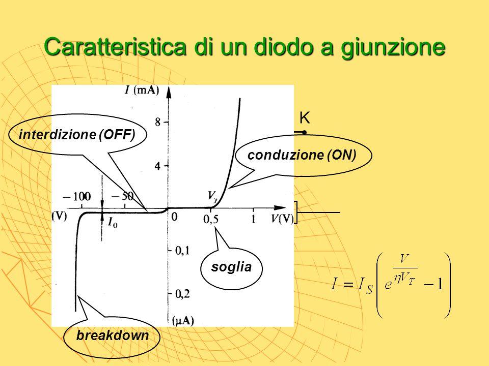 Caratteristica di un diodo a giunzione A K p n breakdown interdizione (OFF) conduzione (ON) soglia