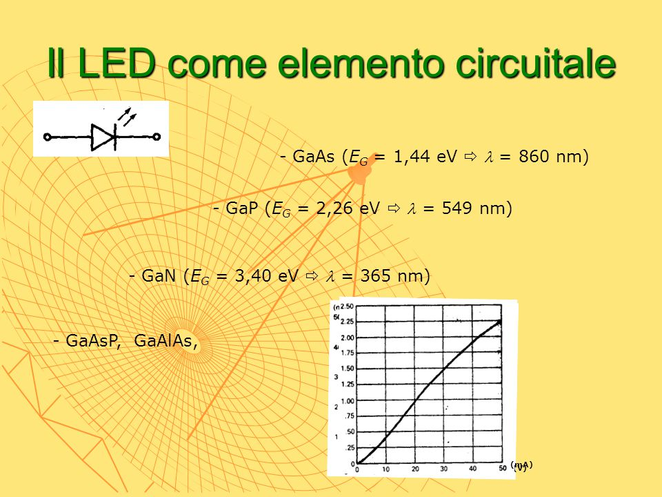 Il LED come elemento circuitale - GaAs (E G = 1,44 eV  = 860 nm) - GaP (E G = 2,26 eV  = 549 nm) - GaN (E G = 3,40 eV  = 365 nm) - GaAsP, GaAlAs, (
