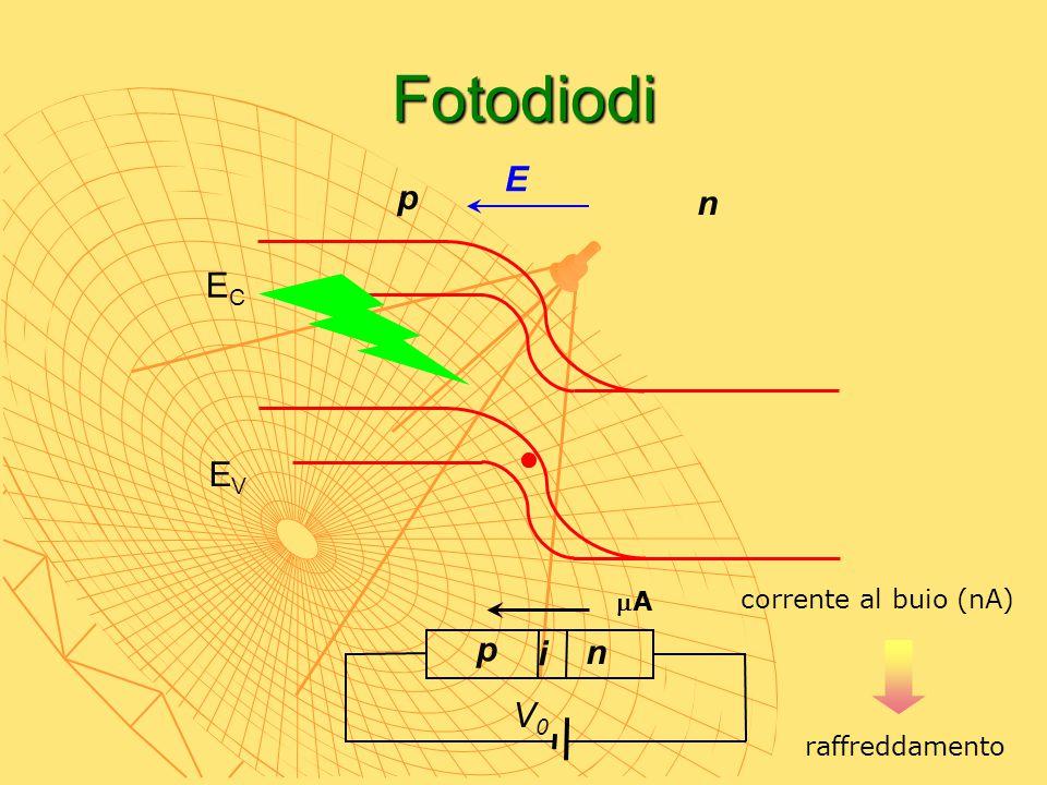 Fotodiodi p n ECEC EVEV p V0V0 E n AA i corrente al buio (nA) raffreddamento