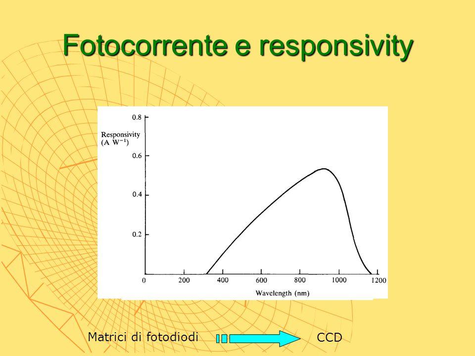 Fotocorrente e responsivity Matrici di fotodiodi CCD