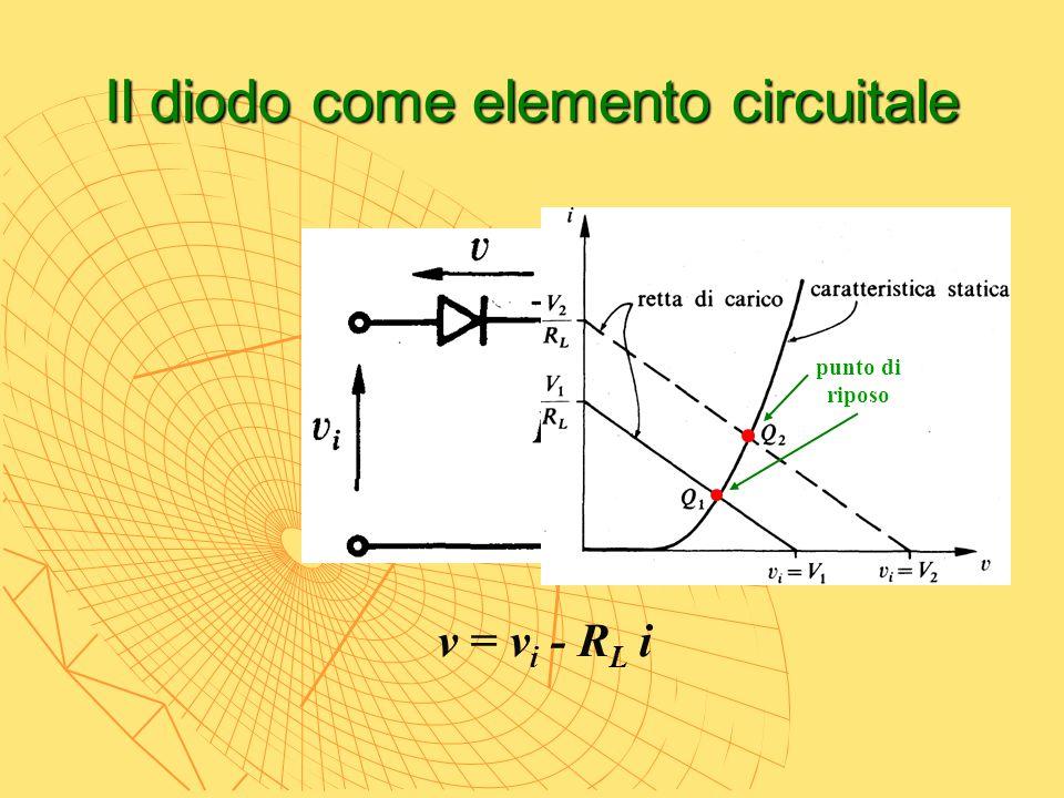 Il diodo come elemento circuitale v = v i - R L i punto di riposo
