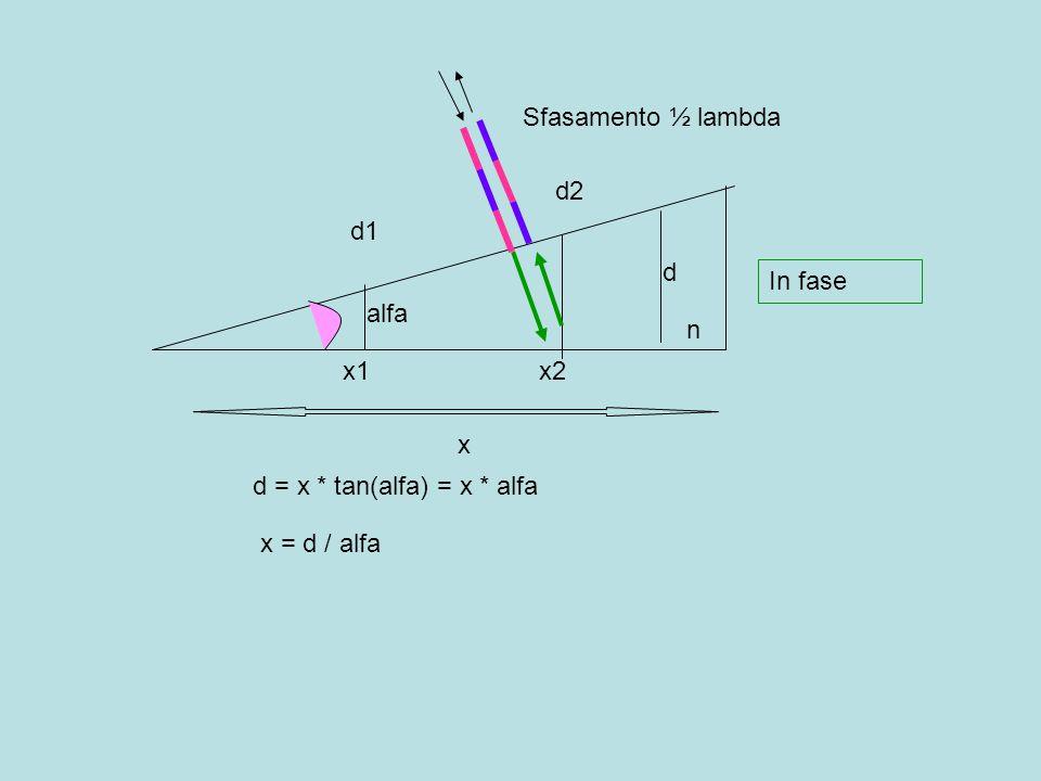 alfa d2 d1 d x d = x * tan(alfa) = x * alfa x = d / alfa n x1x2 Sfasamento ½ lambda In fase