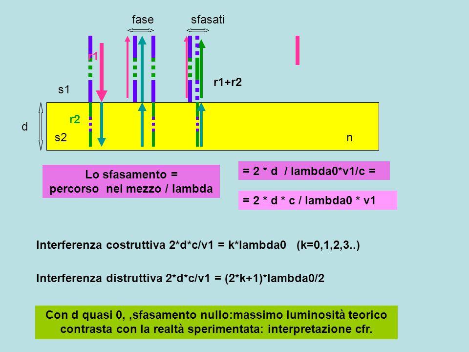 d n s1 s2 r1 r2 r1+r2 fasesfasati Lo sfasamento = percorso nel mezzo / lambda = 2 * d / lambda0*v1/c = = 2 * d * c / lambda0 * v1 Interferenza costrut