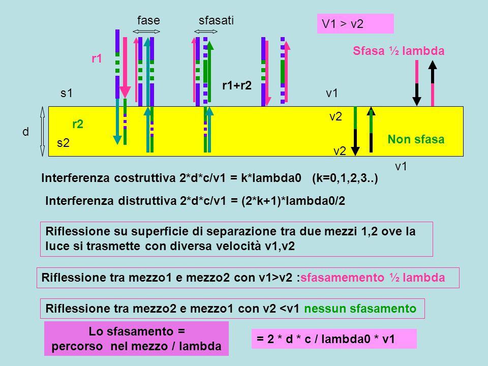 d s1 s2 r1 r2 r1+r2 fasesfasati Lo sfasamento = percorso nel mezzo / lambda = 2 * d * c / lambda0 * v1 Interferenza costruttiva 2*d*c/v1 = k*lambda0 (