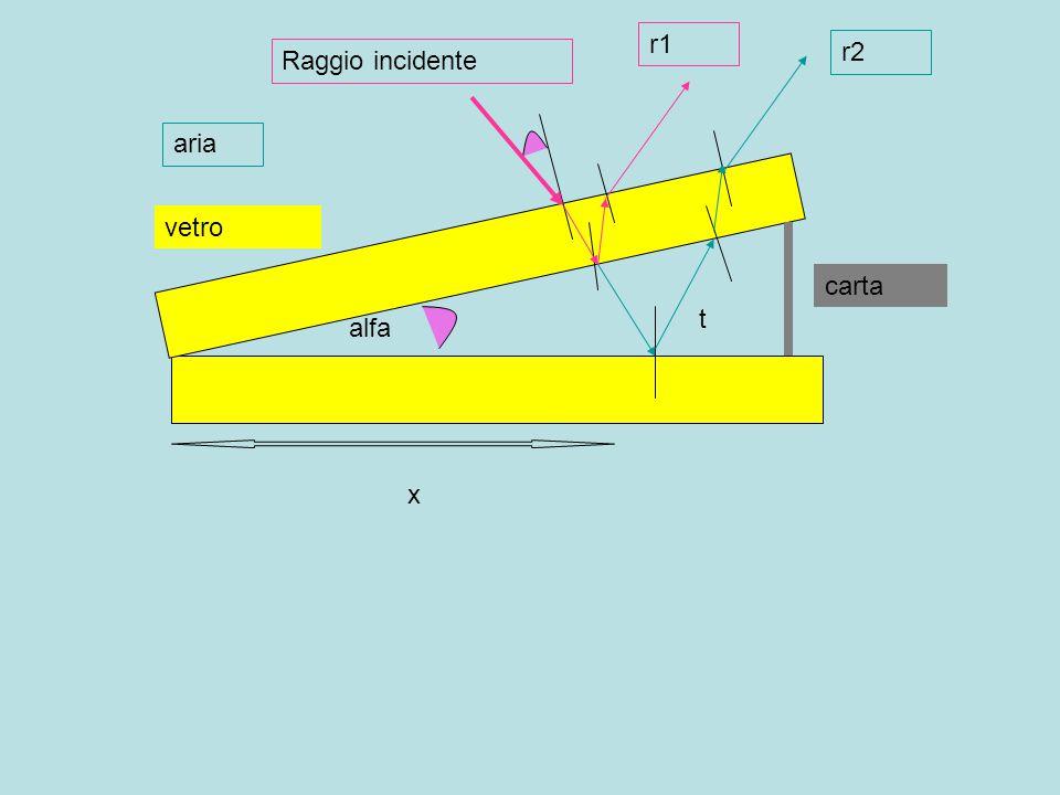 vetro carta alfa aria t x Raggio incidente r1 r2