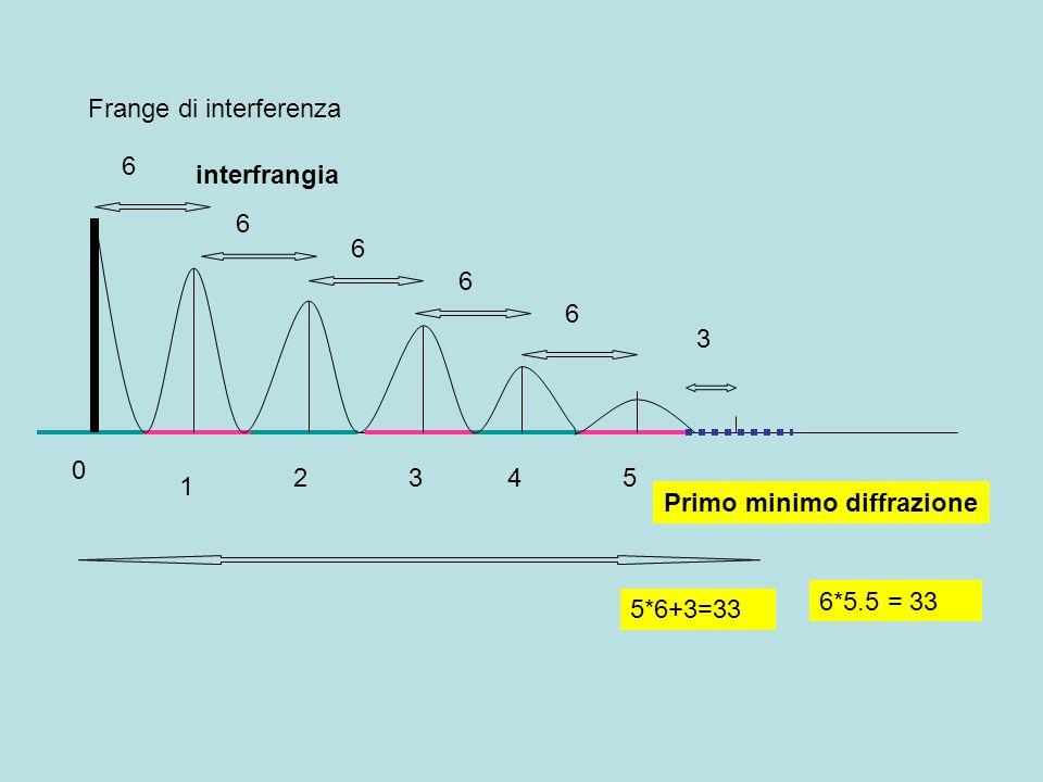 Frange di interferenza 0 1 2345 Primo minimo diffrazione interfrangia 6 6 6 6 6 3 5*6+3=33 6*5.5 = 33