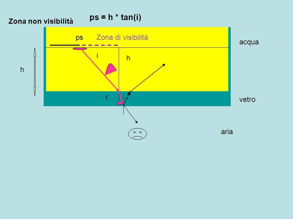 vetro acqua h ps r i Zona di visibilità Zona non visibilità aria h ps = h * tan(i)
