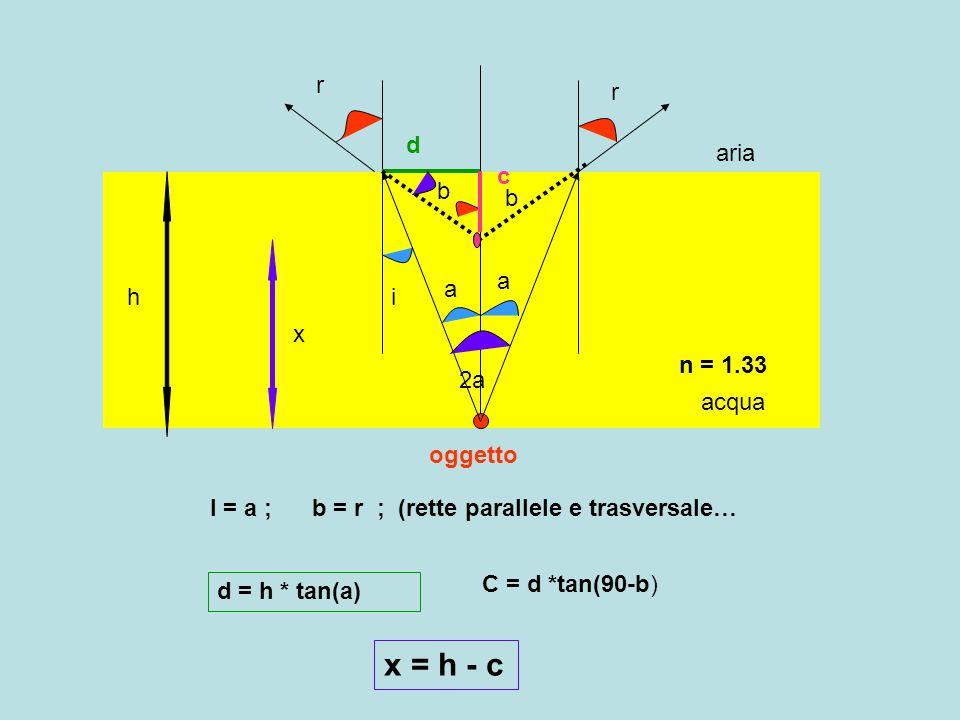 h acqua aria oggetto a i r r a b b 2a I = a ; b = r ; (rette parallele e trasversale… n = 1.33 d d = h * tan(a) c C = d *tan(90-b) x x = h - c
