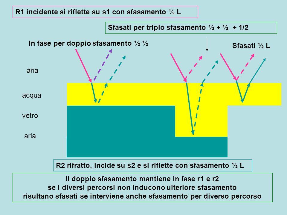 d n d spessore lamina trasparente n indice rifrazione s1 s2 s1, s2 superficie superiore, inferiore della lamina Lambda1 / lambda0 = v1 / c Lambda1 = lambda0 * v1/c < lambda0 r1 r2 r1 raggio riflesso da s1 r2 raggio trasmesso, riflesso da s2 r1+r2 Il raggio riflesso r2 giunto in s1 si sovrappone al raggio r1 riflesso Se sono in fase, si avra aumento di luminosità se sono sfasati di 180° si avrà diminuzione di luminosità fasesfasati Lo sfasamento = percorso nel mezzo / lambda = 2 * d / lambda0*v1/c = = 2 * d * c / lambda0 * v1