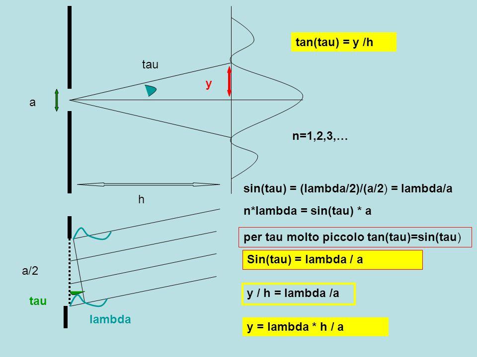 a h y tau a/2 tau tan(tau) = y /h sin(tau) = (lambda/2)/(a/2) = lambda/a lambda n*lambda = sin(tau) * a n=1,2,3,… per tau molto piccolo tan(tau)=sin(t