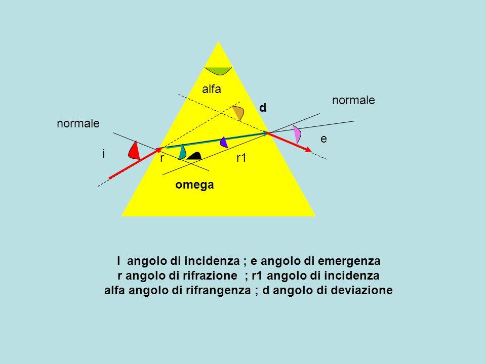 alfa i e rr1 omega I angolo di incidenza ; e angolo di emergenza r angolo di rifrazione ; r1 angolo di incidenza alfa angolo di rifrangenza ; d angolo