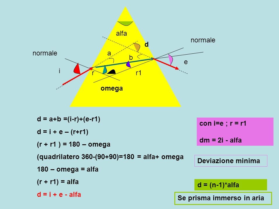 alfa i e rr1 omega normale d a b d = a+b =(i-r)+(e-r1) d = i + e – (r+r1) (r + r1 ) = 180 – omega (quadrilatero 360-(90+90)=180 = alfa+ omega 180 – om