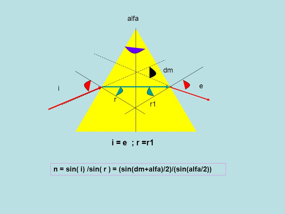 alfa i e r r1 i = e ; r =r1 dm n = sin( i) /sin( r ) = (sin(dm+alfa)/2)/(sin(alfa/2))