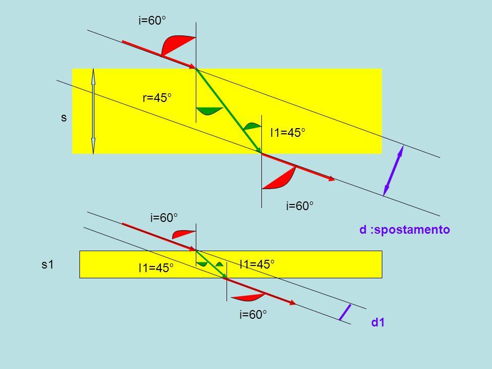 i=60° r=45° I1=45° s d :spostamento s1 d1 i=60° I1=45°