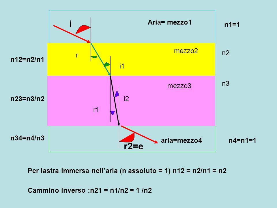 Aria= mezzo1 mezzo2 mezzo3 aria=mezzo4 n1=1 n2 n3 n4=n1=1 i r i1 r1 i2 r2=e n12=n2/n1 n23=n3/n2 n34=n4/n3 Per lastra immersa nell'aria (n assoluto = 1