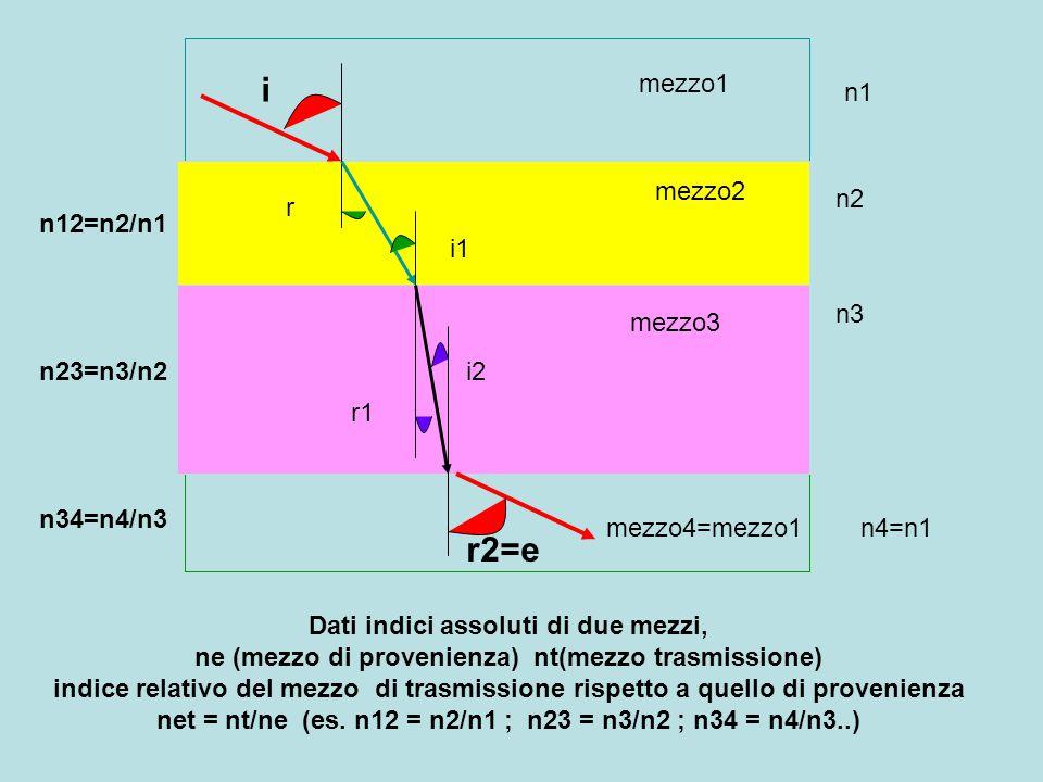mezzo1 mezzo2 mezzo3 mezzo4=mezzo1 n1 n2 n3 n4=n1 i r i1 r1 i2 r2=e n12=n2/n1 n23=n3/n2 n34=n4/n3 Dati indici assoluti di due mezzi, ne (mezzo di prov