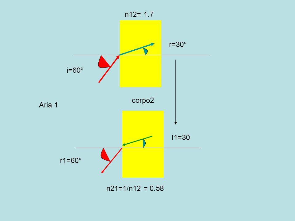 corpo2 Aria 1 i=60° r=30° I1=30 r1=60° n12= 1.7 n21=1/n12 = 0.58