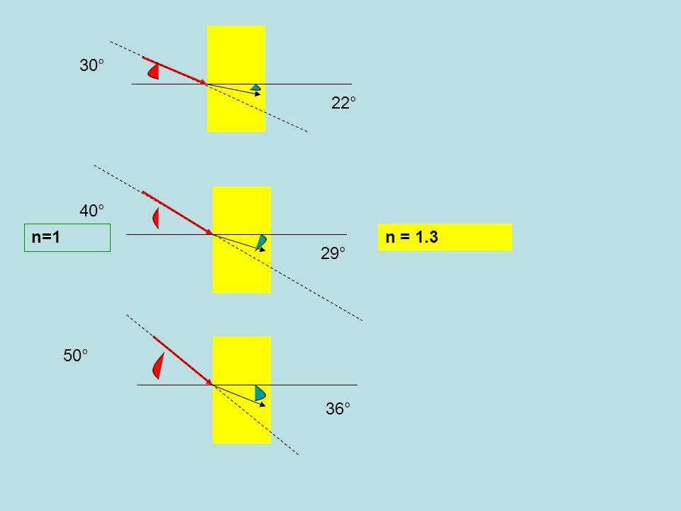 n = 1.3 n=1 30° 40° 50° 22° 29° 36°
