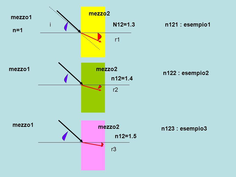 mezzo2 mezzo1 i r1 r2 r3 n=1 N12=1.3 n12=1.4 n12=1.5 n121 : esempio1 n122 : esempio2 n123 : esempio3