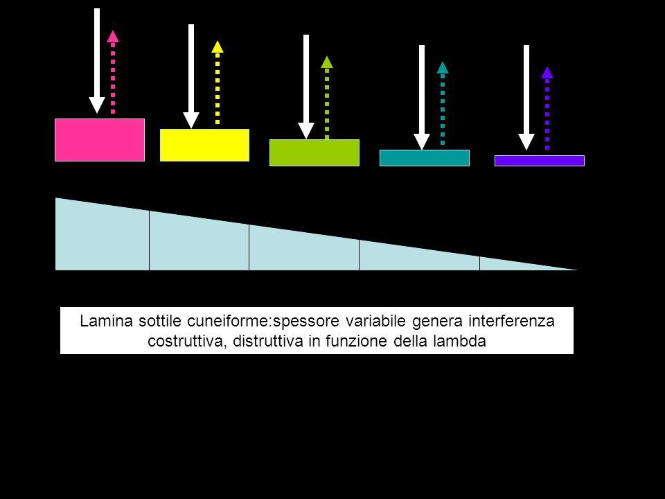 r1 r2 r1,r2 in fase: percorsi uguali; sovrapposizione costruttiva r1,r2 in fase;percorsi diversi x1 > x2 differenza x1 – x2 = 4 L ( numero intero di lambda k * L) sovrapposizione costruttiva lambda r1,r2 in fase;percorsi diversi x1 > x2 differenza x1 – x2 = 7 mezze lambda sovrapposizione distruttiva x1 x2