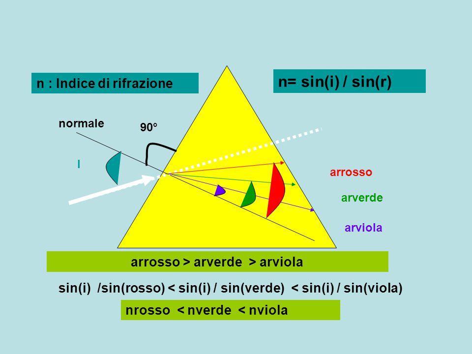 l arrosso arviola arverde normale 90° n= sin(i) / sin(r) arrosso > arverde > arviola sin(i) /sin(rosso) < sin(i) / sin(verde) < sin(i) / sin(viola) nr