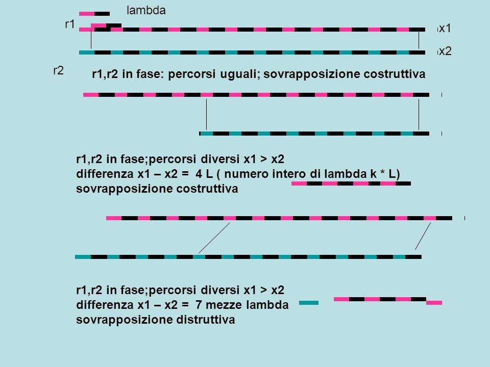 Se r1,r2 sono in fase e si incontrano dopo percorsi x1, x2 diversi con sfasamento nullo: interferenza costruttiva Se r1,r2 sono in fase e si incontrano dopo percorsi x1, x2 diversi con sfasamento dispari di ½ lambda: interferenza distruttiva x1 2L x2 6 L X1=2L X2= 9 ( L/2) raggi riflessi Raggi incidenti e rifratti