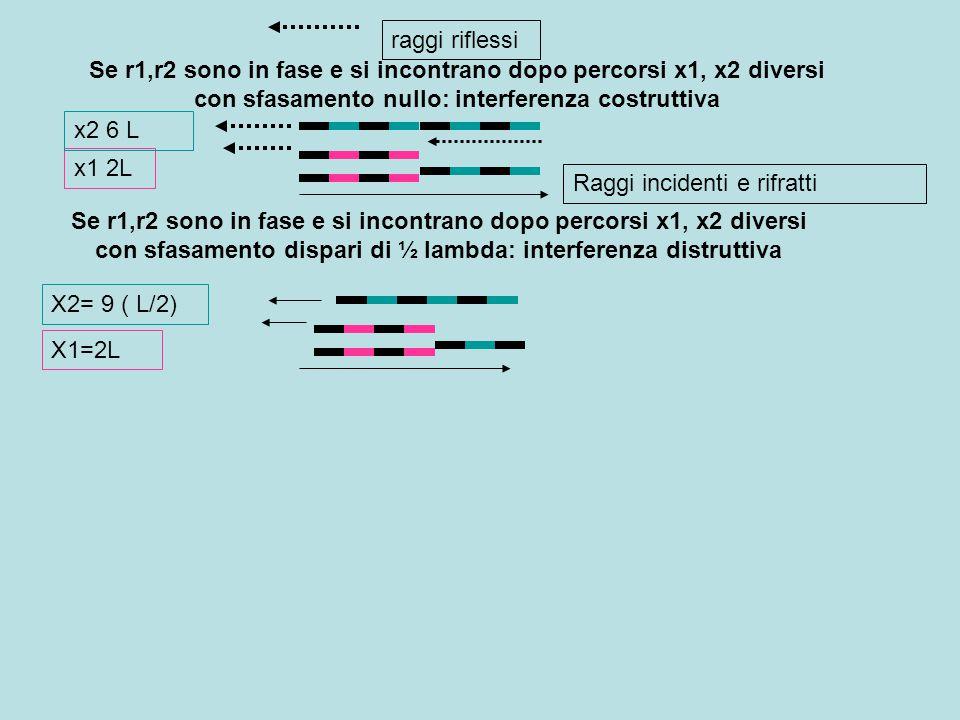 Se r1,r2 sono in fase e si incontrano dopo percorsi x1< x2 diversi con sfasamento nullo,(x2 –x1=numero pari lambda ma r1 per riflessione ha subito uno sfasamemto di ½ lambda; interferenza distruttiva Se r1,r2 sono in fase e si incontrano dopo percorsi x1< x2 diversi con sfasamento,(x2 –x1=numero dipari lambda ma r1 per riflessione ha subito uno sfasamemto di ½ lambda; interferenza costruttiva x1 2L x2 6 L X1=2L X2= 9 ( L/2)
