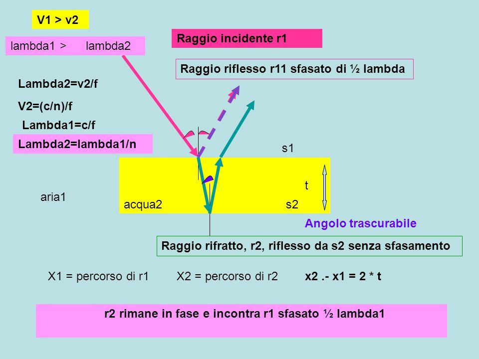 acqua2 aria1 Raggio rifratto, r2, riflesso da s2 senza sfasamento t X1 = percorso di r1X2 = percorso di r2x2.- x1 = 2 * t Angolo trascurabile s1 s2 r2 rimane in fase e incontra r1 sfasato ½ lambda1 condizioni di interferenza costruttiva, distruttiva V1 > v2 lambda1 >lambda2 Lambda2=v2/f V2=(c/n)/f Lambda1=c/f Lambda2=lambda1/n Interferenza costruttiva (c=0,1,2,3..) c = 2*t / lambda2 Interferenza distruttiva (c=0,1,2,3..) c = 2*t / lambda2 = c+ 1/2
