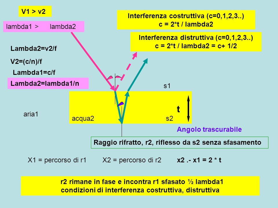 acqua2 aria1 Raggio rifratto, r2, riflesso da s2 senza sfasamento t X1 = percorso di r1X2 = percorso di r2x2.- x1 = 2 * t Angolo trascurabile s1 s2 r2