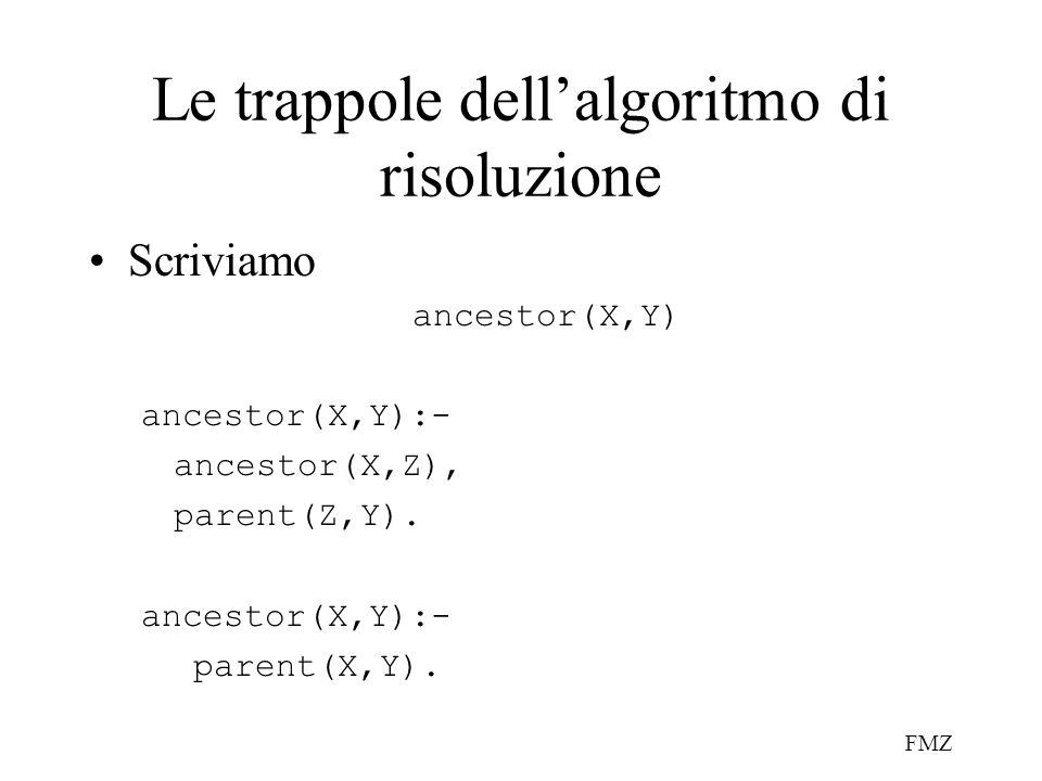 FMZ Le trappole dell'algoritmo di risoluzione Scriviamo ancestor(X,Y) ancestor(X,Y):- ancestor(X,Z), parent(Z,Y).