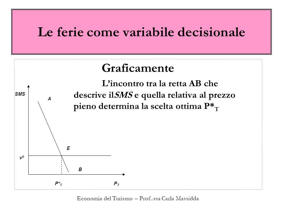 Economia del Turismo – Prof..ssa Carla Massidda Le ferie come variabile decisionale Graficamente L'incontro tra la retta AB che descrive ilSMS e quell