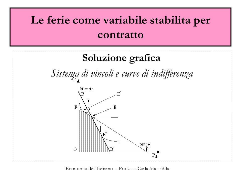 Economia del Turismo – Prof..ssa Carla Massidda Le ferie come variabile stabilita per contratto Soluzione grafica Sistema di vincoli e curve di indiff