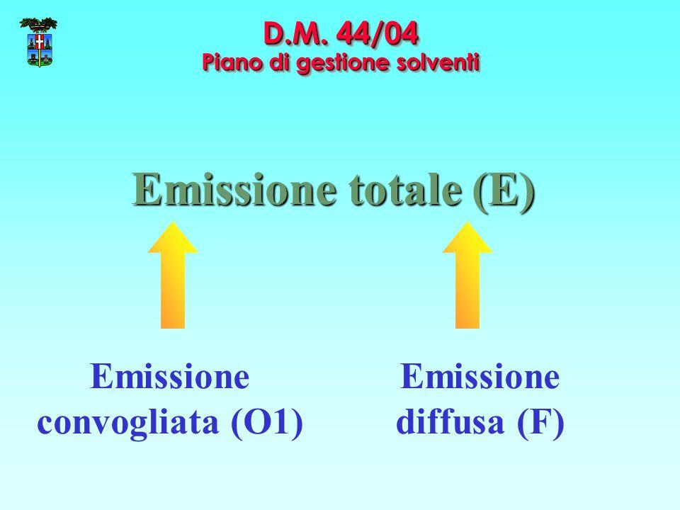 D.M. 44/04 Piano di gestione solventi Emissione totale (E) Emissione convogliata (O1) Emissione diffusa (F)