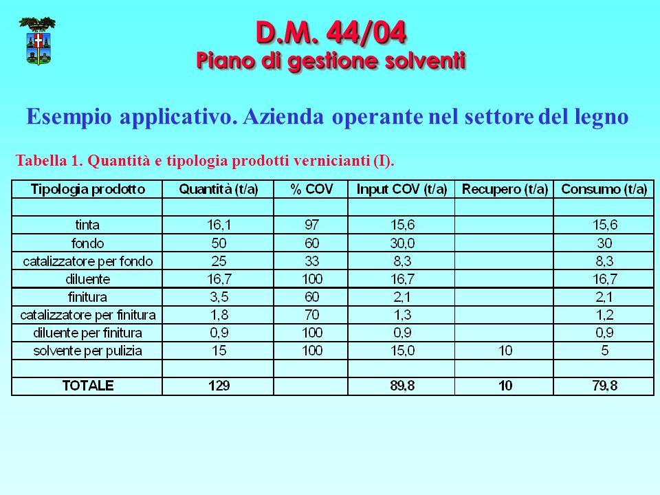D.M. 44/04 Piano di gestione solventi Esempio applicativo. Azienda operante nel settore del legno Tabella 1. Quantità e tipologia prodotti vernicianti