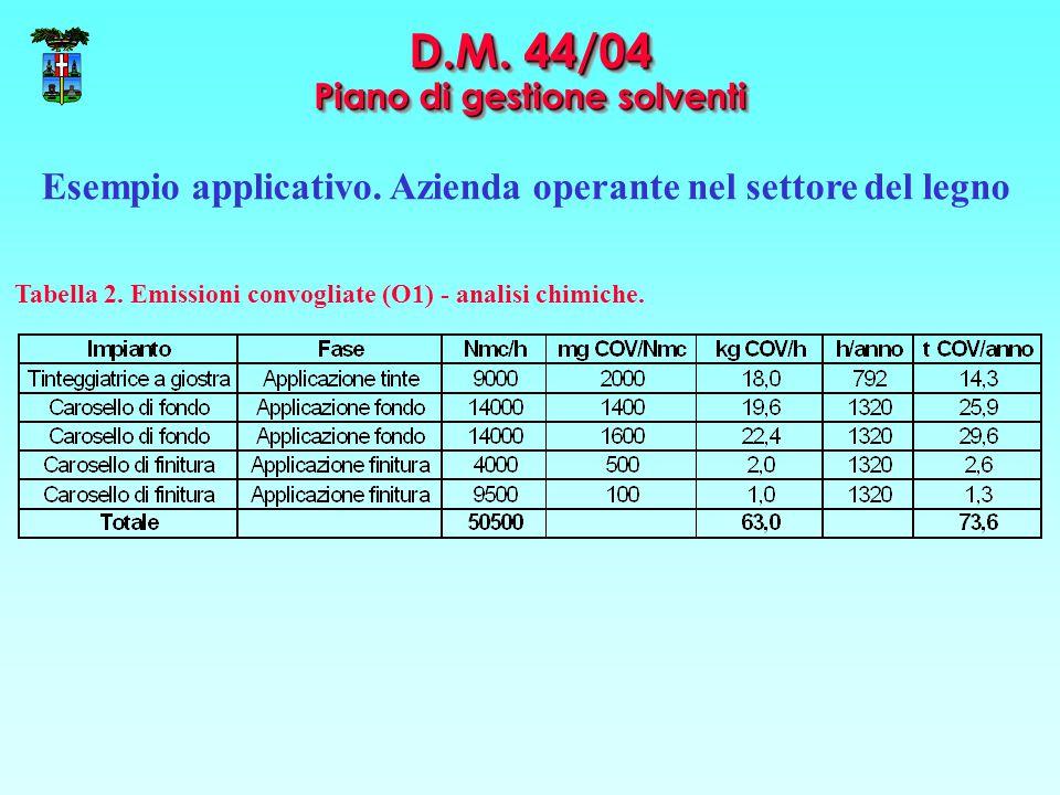 D.M. 44/04 Piano di gestione solventi Esempio applicativo. Azienda operante nel settore del legno Tabella 2. Emissioni convogliate (O1) - analisi chim