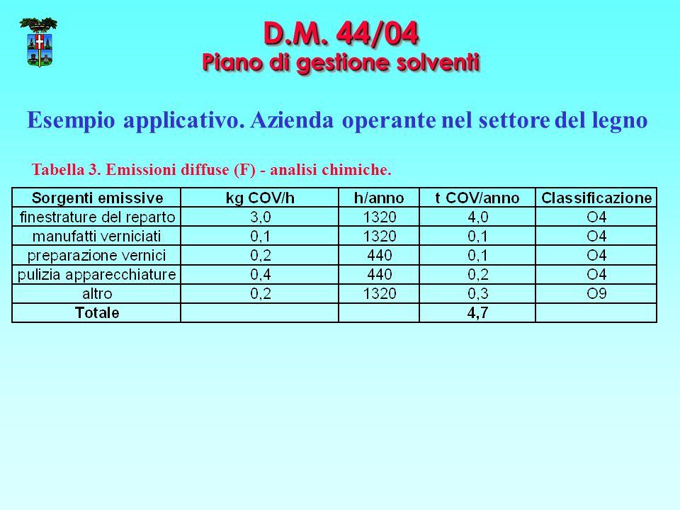 D.M. 44/04 Piano di gestione solventi Esempio applicativo. Azienda operante nel settore del legno Tabella 3. Emissioni diffuse (F) - analisi chimiche.