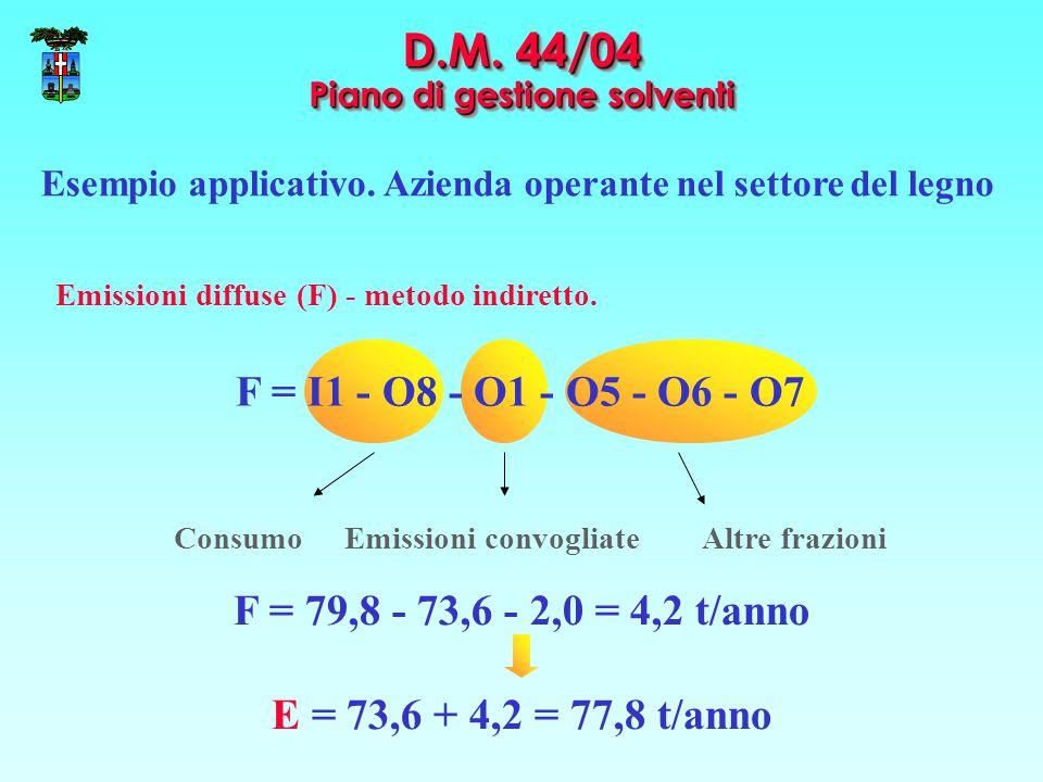 Altre frazioniEmissioni convogliateConsumo D.M. 44/04 Piano di gestione solventi Esempio applicativo. Azienda operante nel settore del legno Emissioni