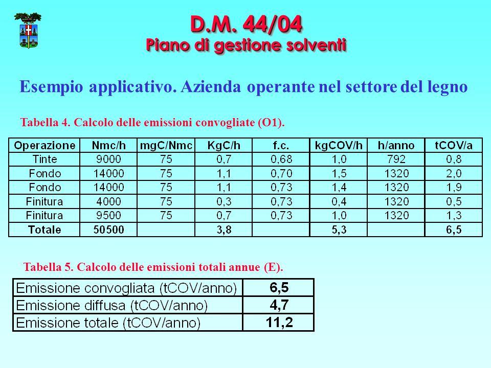 D.M. 44/04 Piano di gestione solventi Esempio applicativo. Azienda operante nel settore del legno Tabella 4. Calcolo delle emissioni convogliate (O1).