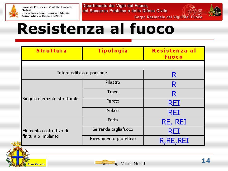 Dott. Ing. Valter Melotti 14 Resistenza al fuoco