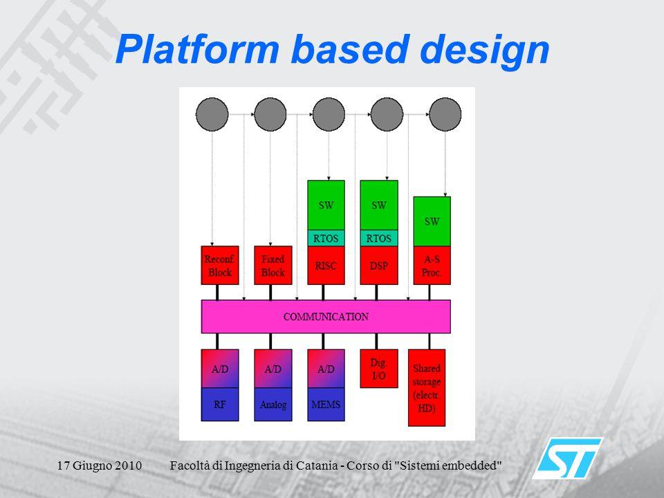 17 Giugno 2010Facoltà di Ingegneria di Catania - Corso di Sistemi embedded Platform based design