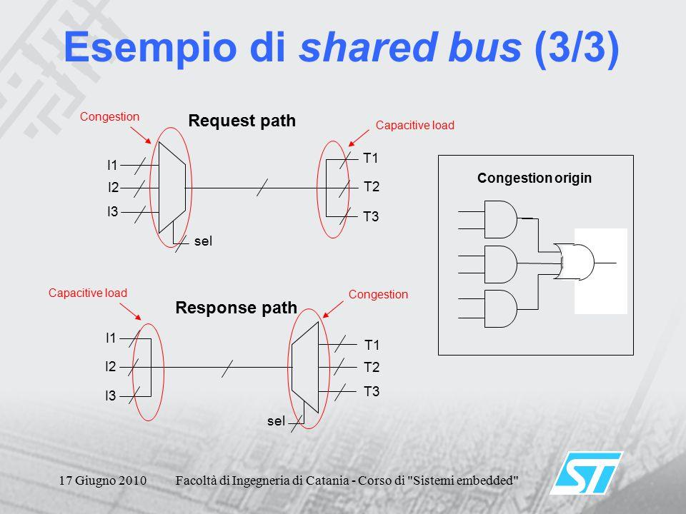 17 Giugno 2010Facoltà di Ingegneria di Catania - Corso di Sistemi embedded Esempio di shared bus (3/3) sel I1 I2 I3 T1 T2 T3 sel T1 T2 T3 I1 I2 I3 Request path Response path Capacitive load Congestion Congestion origin