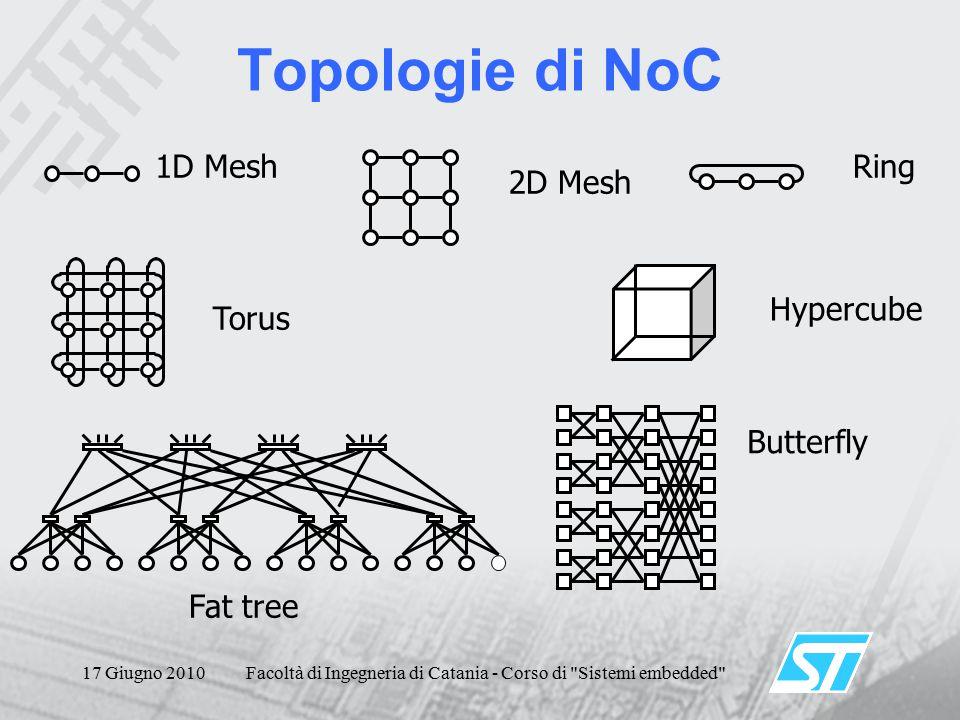 17 Giugno 2010Facoltà di Ingegneria di Catania - Corso di Sistemi embedded Topologie di NoC 1D Mesh 2D Mesh Ring Torus Hypercube Fat tree Butterfly