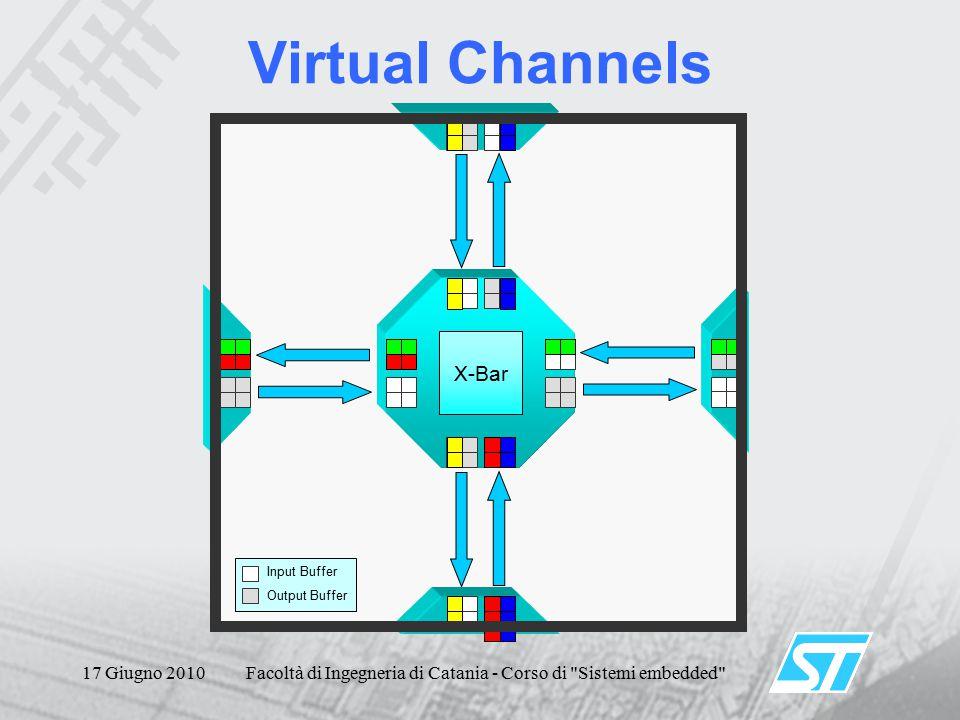 17 Giugno 2010Facoltà di Ingegneria di Catania - Corso di Sistemi embedded Virtual Channels X-Bar Input Buffer Output Buffer