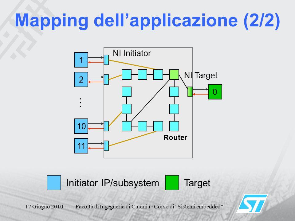 17 Giugno 2010Facoltà di Ingegneria di Catania - Corso di Sistemi embedded Mapping dell'applicazione (2/2) 1 2 10 11 … Initiator IP/subsystemTarget 0 NI Initiator NI Target Router