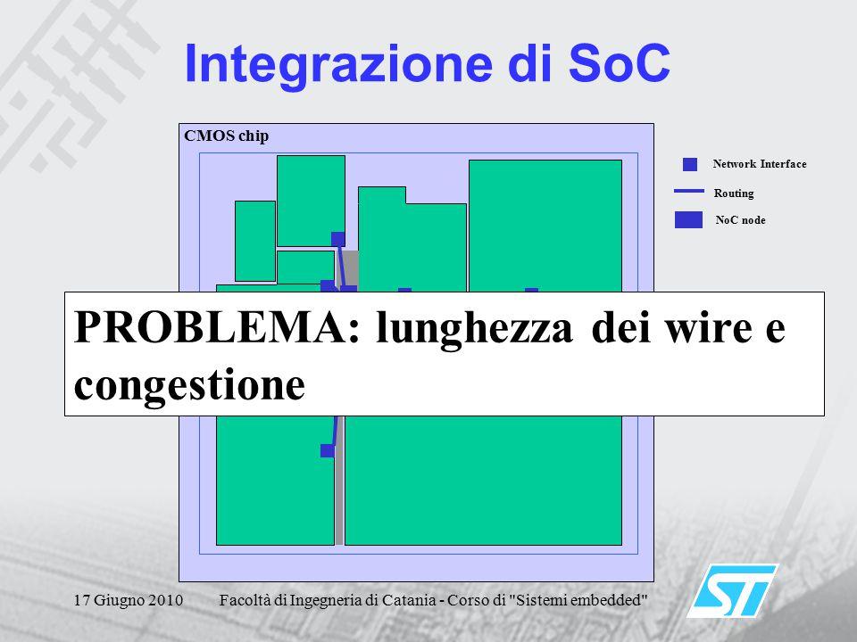 17 Giugno 2010Facoltà di Ingegneria di Catania - Corso di Sistemi embedded CMOS chip PROBLEMA: lunghezza dei wire e congestione Network Interface NoC node Routing Integrazione di SoC