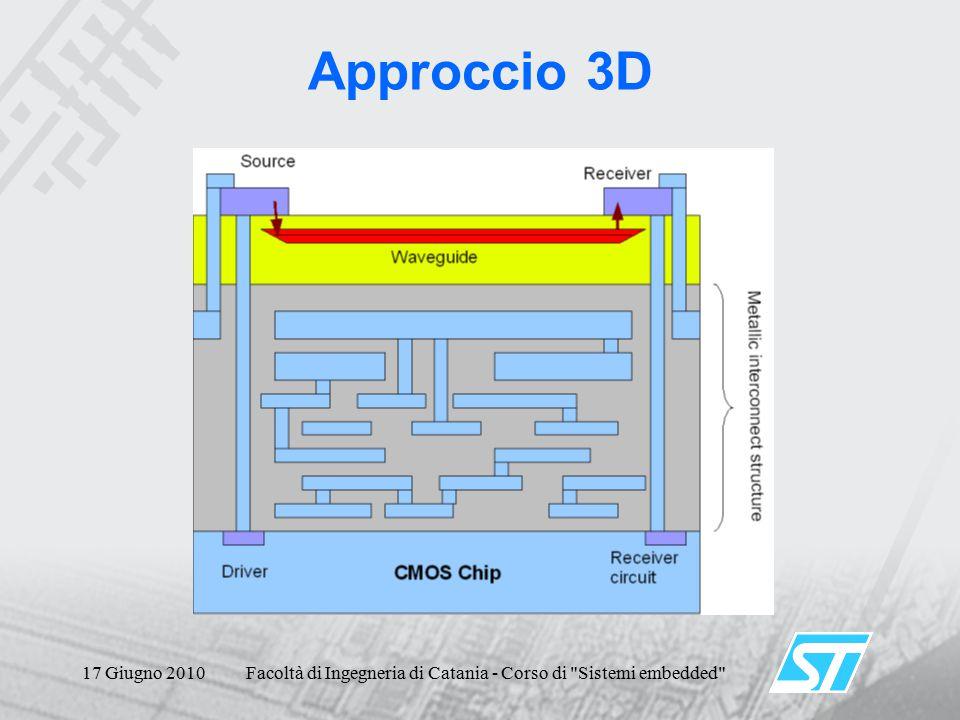 17 Giugno 2010Facoltà di Ingegneria di Catania - Corso di Sistemi embedded Approccio 3D