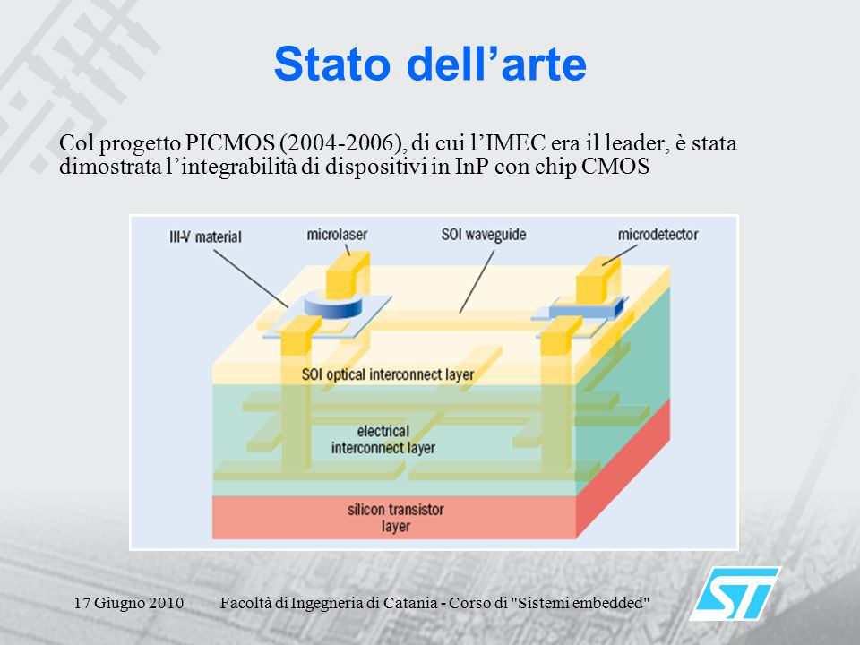 17 Giugno 2010Facoltà di Ingegneria di Catania - Corso di Sistemi embedded Stato dell'arte Col progetto PICMOS (2004-2006), di cui l'IMEC era il leader, è stata dimostrata l'integrabilità di dispositivi in InP con chip CMOS