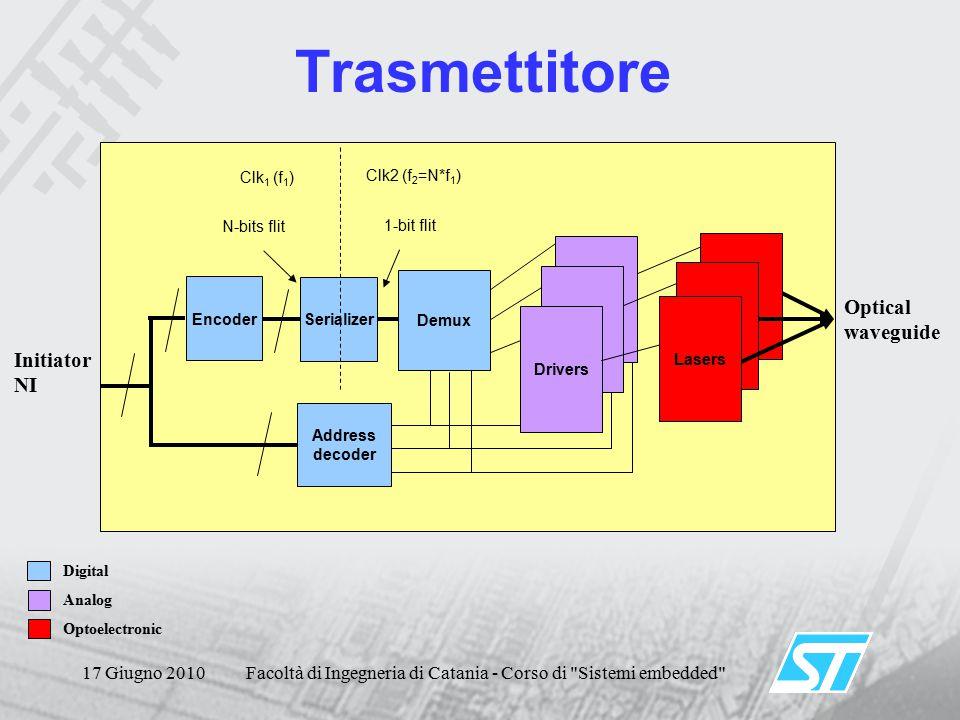 17 Giugno 2010Facoltà di Ingegneria di Catania - Corso di Sistemi embedded Trasmettitore N-bits flit Clk 1 (f 1 ) Clk2 (f 2 =N*f 1 ) Demux Drivers Address decoder 1-bit flit Optical waveguide Initiator NI Digital Analog Optoelectronic Serializer Lasers Encoder