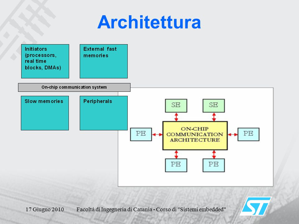 17 Giugno 2010Facoltà di Ingegneria di Catania - Corso di Sistemi embedded Obiettivo via stack III-V laser source III-V photodetector Si photonic waveguide (n=3.5) SiO 2 waveguide cladding (n=1.5) III-V input guide p-contact n-contact absorption layer copper interconnect layers CMOS transistor layer p-contact n-contact active layer