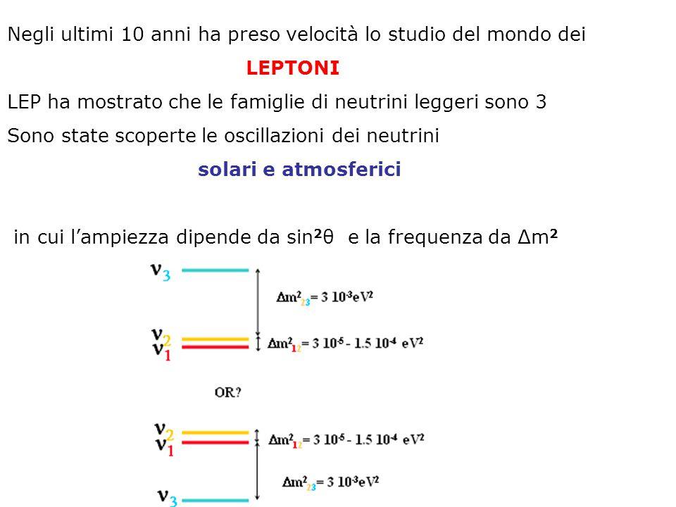 Negli ultimi 10 anni ha preso velocità lo studio del mondo dei LEPTONI LEP ha mostrato che le famiglie di neutrini leggeri sono 3 Sono state scoperte le oscillazioni dei neutrini solari e atmosferici in cui l'ampiezza dipende da sin 2 θ e la frequenza da Δm 2